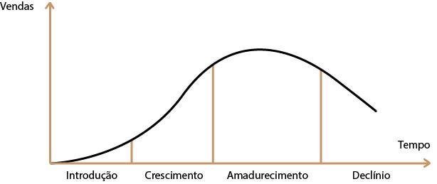 o-que-e-o-ciclo-de-venda-do-produto