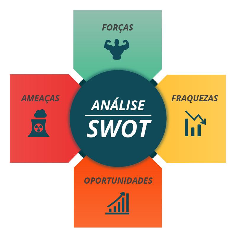 Como fazer uma analise swot matriz
