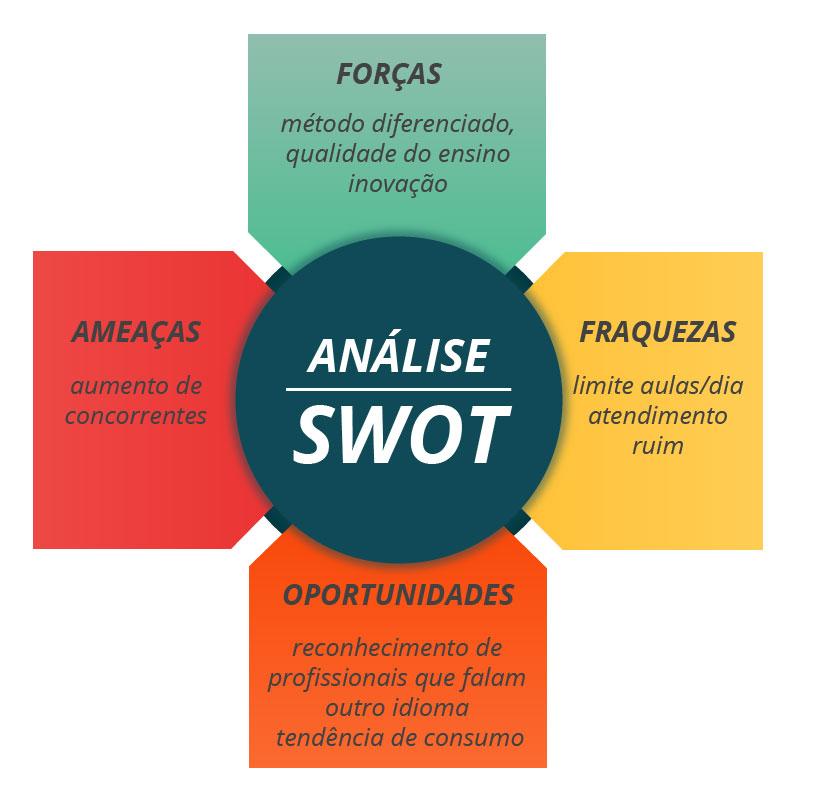 como fazer uma analise swot 4